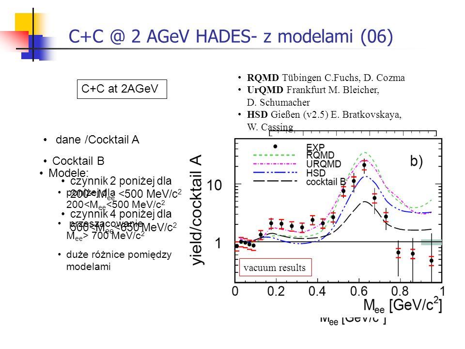C+C @ 2 AGeV HADES- z modelami (06) dane /Cocktail A Cocktail B czynnik 2 poniżej dla 200< M ee <500 MeV/c 2 czynnik 4 poniżej dla 500< M ee < 650 MeV