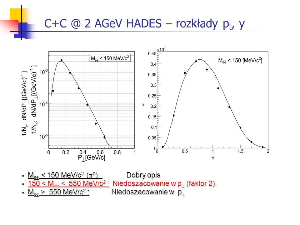 C+C @ 2 AGeV HADES – rozkłady p t, y ω η M ee < 150 MeV/c 2 ( 0 ) : Dobry opis M ee < 150 MeV/c 2 ( 0 ) : Dobry opis 150 < M ee < 550 MeV/c 2 : Niedos