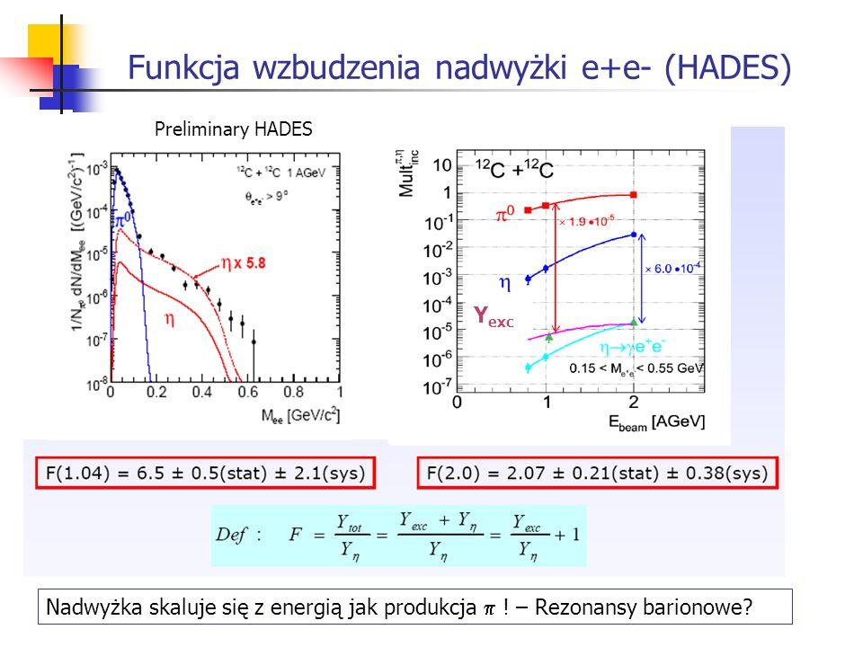 Funkcja wzbudzenia nadwyżki e+e- (HADES) Preliminary HADES Nadwyżka skaluje się z energią jak produkcja ! – Rezonansy barionowe? Y exc