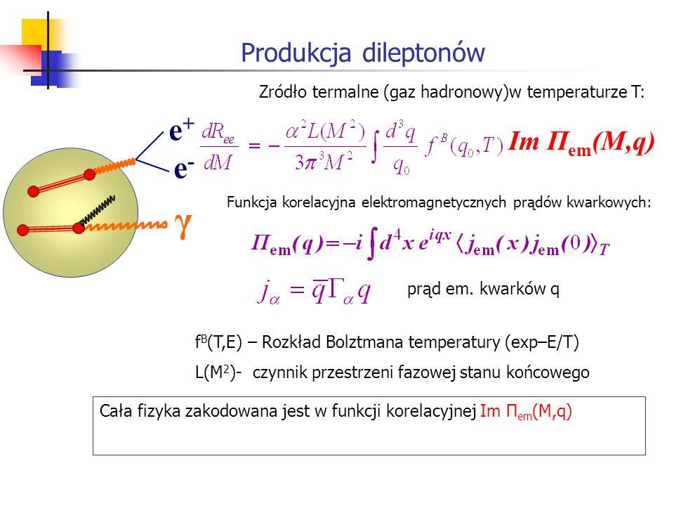Produkcja dileptonów e+ e-e+ e- γ Im Π em (M,q) Funkcja korelacyjna elektromagnetycznych prądów kwarkowych: f B (T,E) – Rozkład Bolztmana temperatury