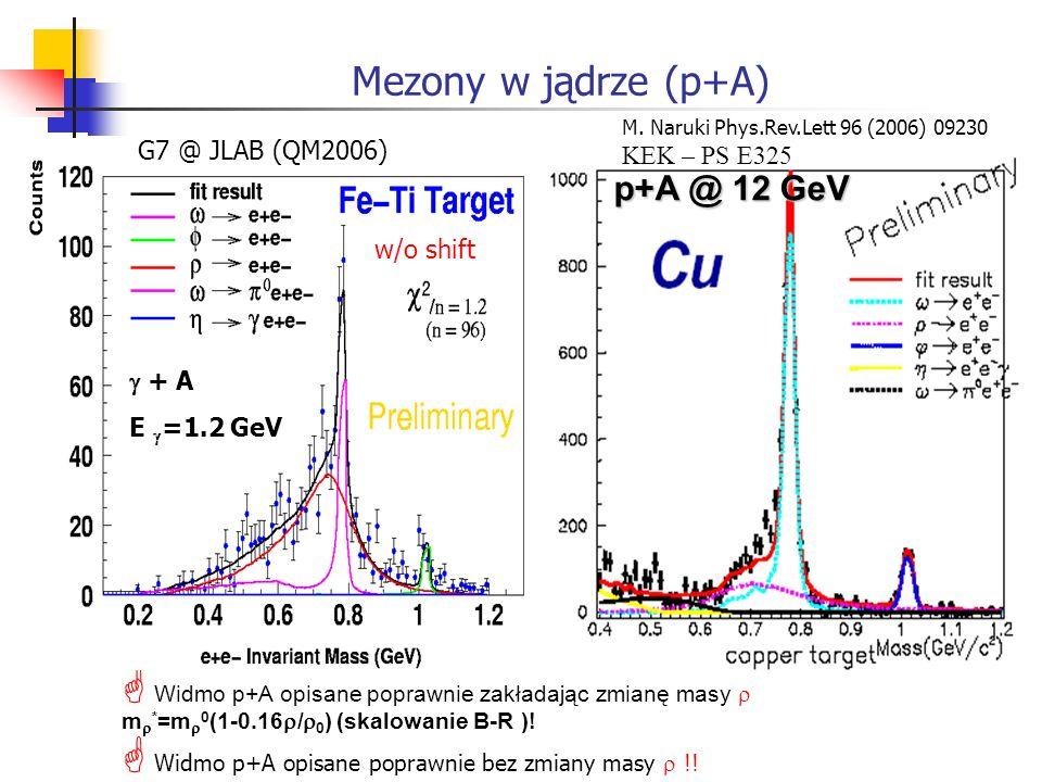 Mezony w jądrze (p+A) Widmo p+A opisane poprawnie zakładając zmianę masy m * =m 0 (1-0.16 / 0 ) (skalowanie B-R )! Widmo p+A opisane poprawnie bez zmi