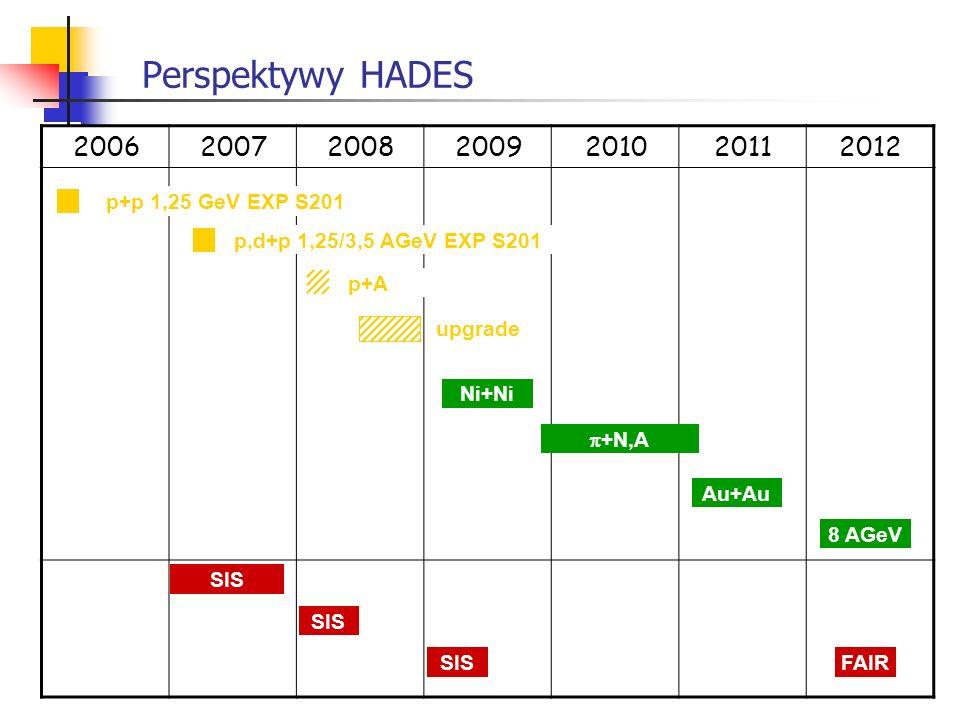Perspektywy HADES 2006200720082009201020112012 p,d+p 1,25/3,5 AGeV EXP S201 p+p 1,25 GeV EXP S201 p+A upgrade Ni+Ni +N,A Au+Au SIS 8 AGeV FAIR