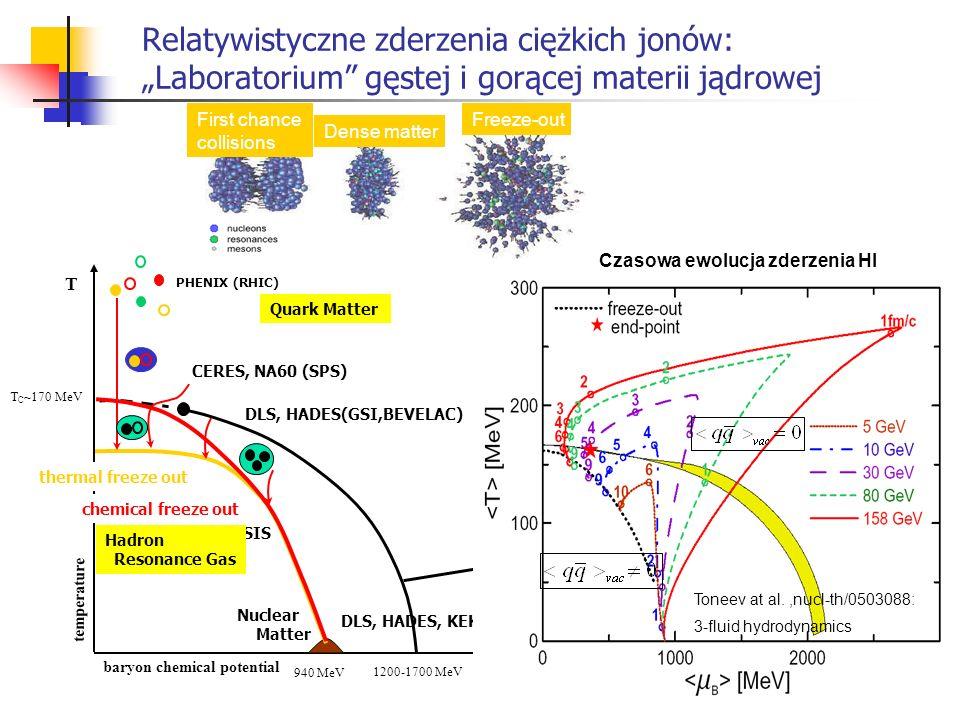 Relatywistyczne zderzenia ciężkich jonów: Laboratorium gęstej i gorącej materii jądrowej Nuclear Matter SIS B temperature Quark Matter Hadron Resonanc