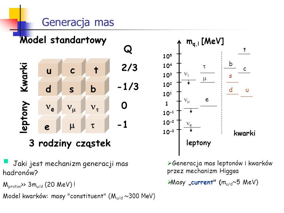 Generacja mas Model standartowy Q u e c ct d e s b 2/3 -1/3 0 Kwarki leptony 3 rodziny cząstek 10 -3 10 -1 1 10 1 10 2 10 3 10 4 10 5 10 -2 m q,l [MeV