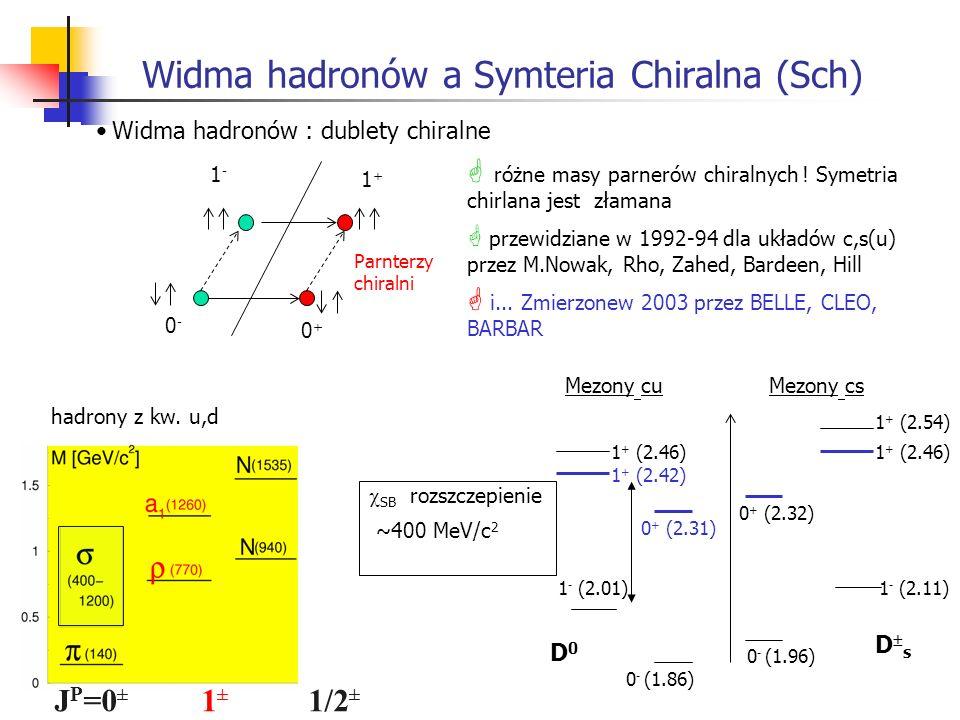 Widma hadronów a Symteria Chiralna (Sch) Parnterzy chiralni 0+0+ 0-0- 1-1- 1+1+ Widma hadronów : dublety chiralne różne masy parnerów chiralnych ! Sym