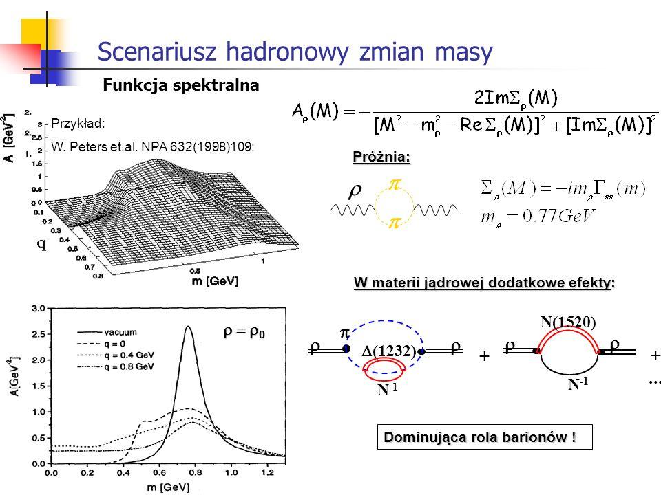 Scenariusz hadronowy zmian masy Próżnia: Przykład: W. Peters et.al. NPA 632(1998)109: W materii jądrowej dodatkowe efekty: + N -1 N(1520) +... (1232)