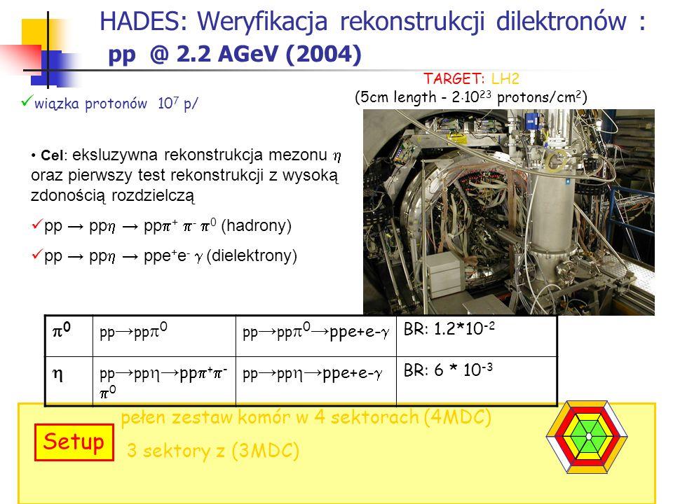 HADES: Weryfikacja rekonstrukcji dilektronów : pp @ 2.2 AGeV (2004) pełen zestaw komór w 4 sektorach (4MDC) 3 sektory z (3MDC) Setup wiązka protonów 1