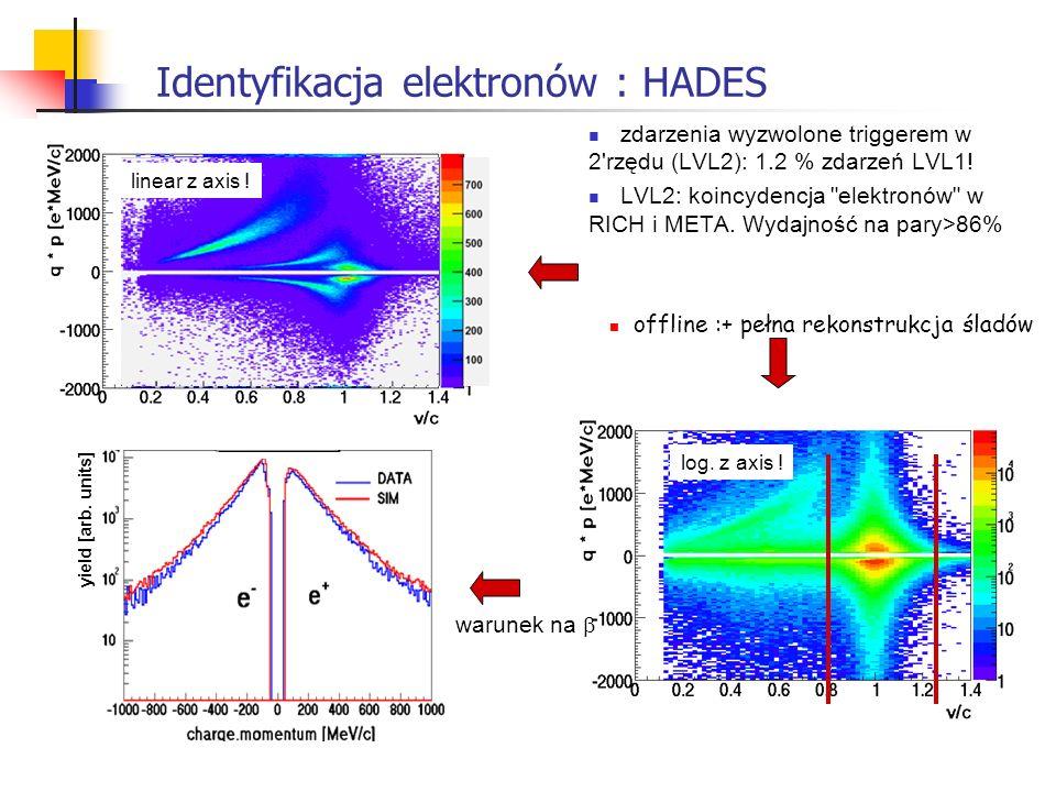 Identyfikacja elektronów : HADES zdarzenia wyzwolone triggerem w 2'rzędu (LVL2): 1.2 % zdarzeń LVL1! LVL2: koincydencja