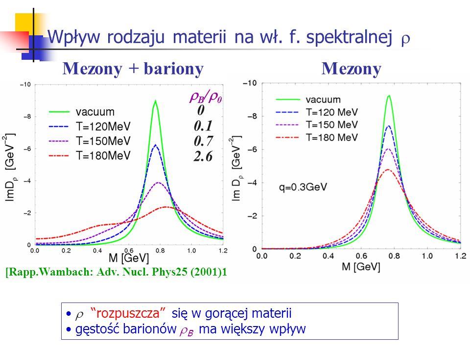 Wpływ rodzaju materii na wł. f. spektralnej rozpuszcza się w gorącej materii gęstość barionów B ma większy wpływ B / 0 0 0.1 0.7 2.6 Mezony + barionyM