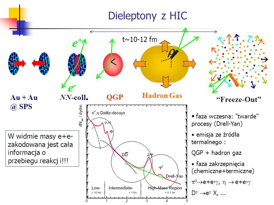 Dieleptony z HIC Freeze-Out Hadron Gas Au + Au @ SPS QGP NN-coll. e+e+ e-e- faza wczesna: