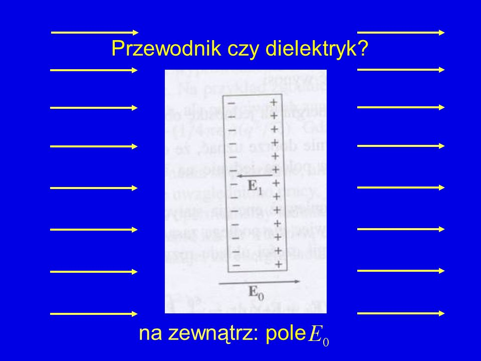 Przewodnik wewnątrz: pole E = 0