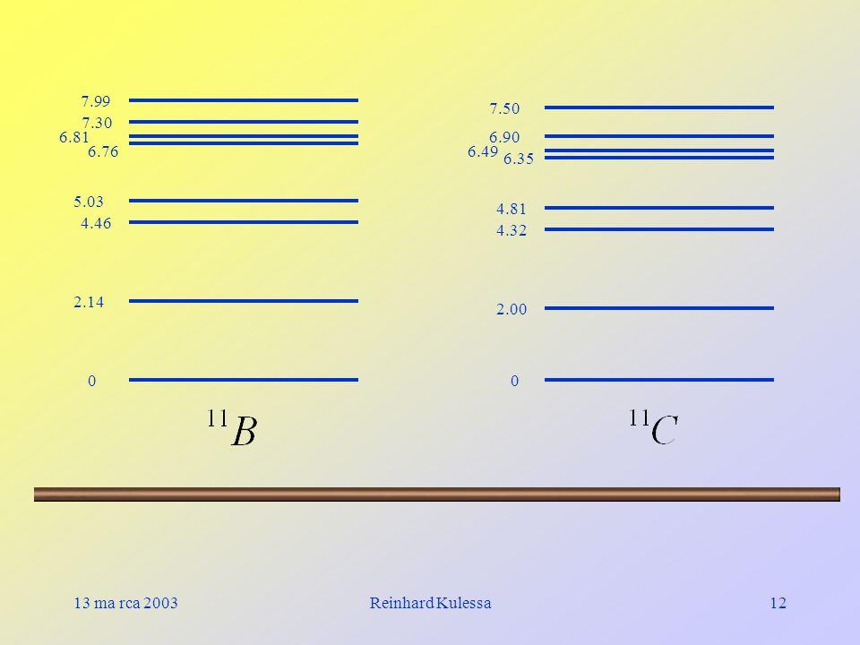 13 ma rca 2003Reinhard Kulessa12 7.99 7.30 6.81 6.76 5.03 4.46 2.14 0 7.50 6.90 6.49 6.35 4.81 4.32 2.00 0
