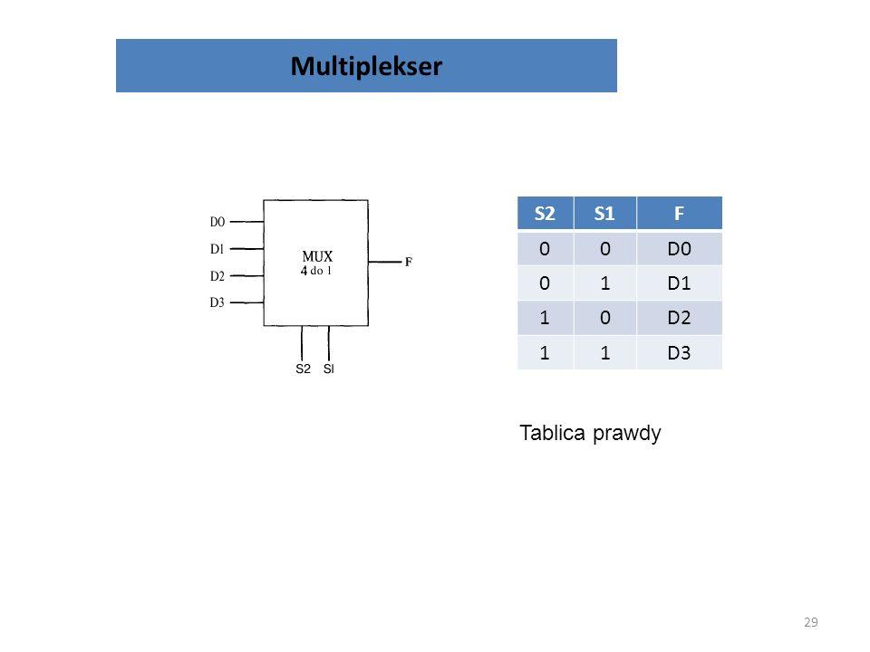 Układy kombinacyjne 28 Przykładowe układy: – Multiplekser, demultiplekser – Koder, dekoder – Sumator – Komparator
