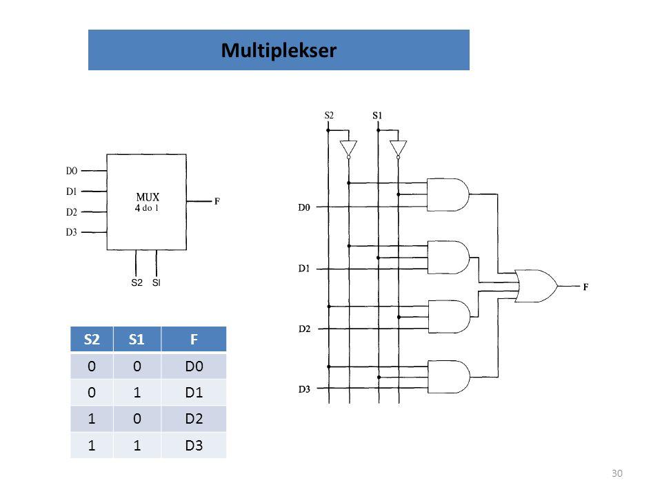 Multiplekser 29 S2S1F 00D0 01D1 10D2 11D3 Tablica prawdy