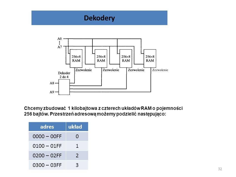 Dekodery 31 q k-1 q 0 p n-1 p 0 k=2 n p n-1 … p 0 – wejścia dekodera q k-1 … q 0 – wyjścia dekodera Dekodery znajdują zastosowanie np. do dekodowania
