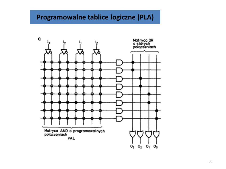 Programowalne tablice logiczne (PLA) 34 Koncepcja PLA polega na tym, że dowolna funkcja Boolea może być wyrażona na podstawie sumy iloczynów. Programo