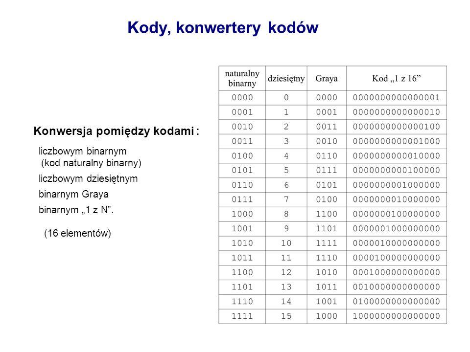 Kody, konwertery kodów Kod 1 z N (kod pierścieniowy) W kodzie tym tylko jeden z bitów przyjmuje wartość 1 (pozostałe bity 0 ). Umożliwia on na przykła