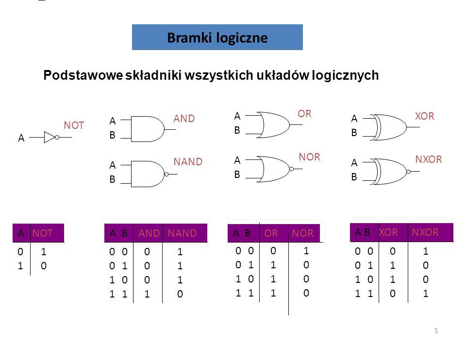 Bramki logiczne 5 ABAB ABAB AND NAND ABAB ABAB OR NOR A NOT ABAB ABAB XOR NXOR 0101 A NOT 1010 00110011 01010101 A B AND NAND 00010001 11101110 00110011 01010101 A B OR NOR 01110111 10001000 00110011 01010101 A B XOR NXOR 01100110 10011001 Podstawowe składniki wszystkich układów logicznych