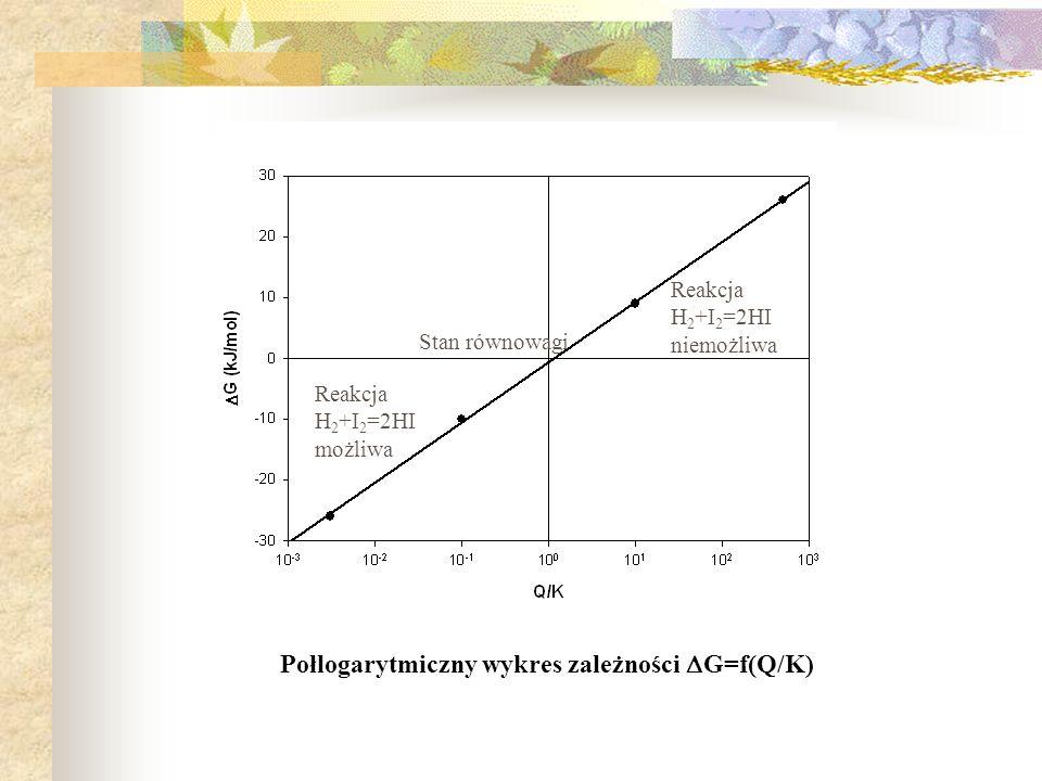 Połlogarytmiczny wykres zależności G=f(Q/K) Stan równowagi Reakcja H 2 +I 2 =2HI niemożliwa Reakcja H 2 +I 2 =2HI możliwa