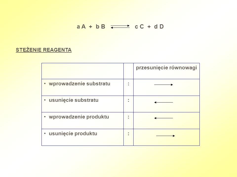STĘŻENIE REAGENTA a A + b B c C + d D przesunięcie równowagi wprowadzenie substratu: usunięcie substratu: wprowadzenie produktu: usunięcie produktu: