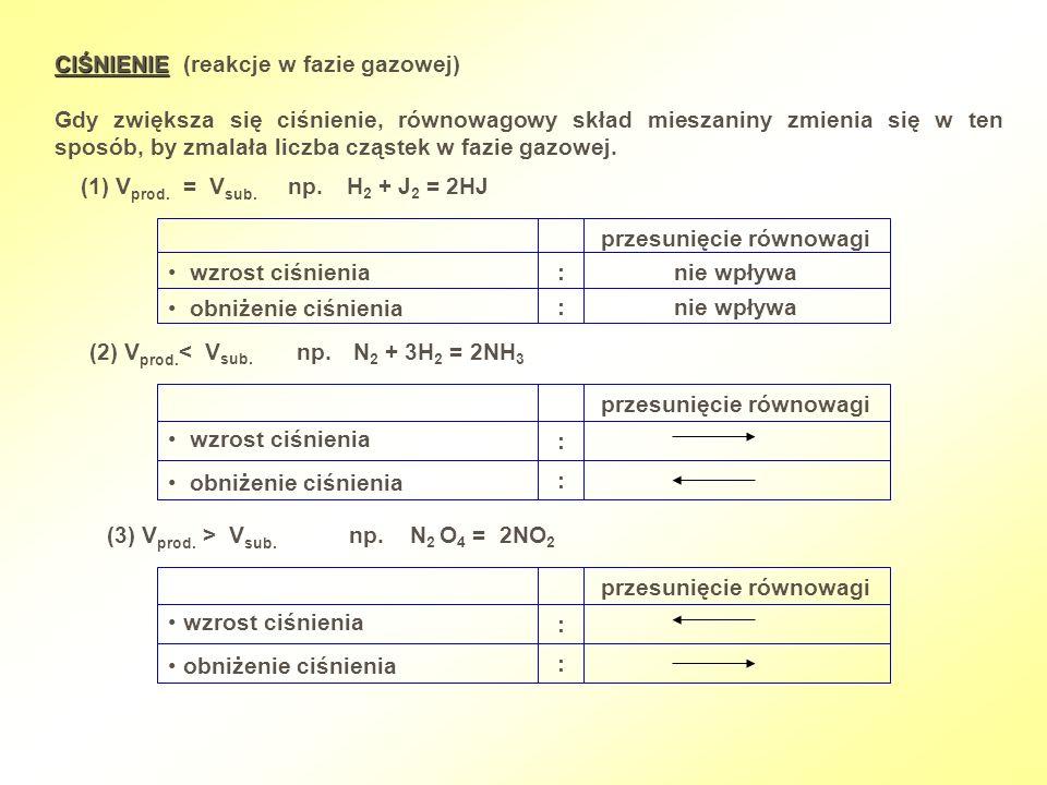 CIŚNIENIE CIŚNIENIE (reakcje w fazie gazowej) Gdy zwiększa się ciśnienie, równowagowy skład mieszaniny zmienia się w ten sposób, by zmalała liczba czą