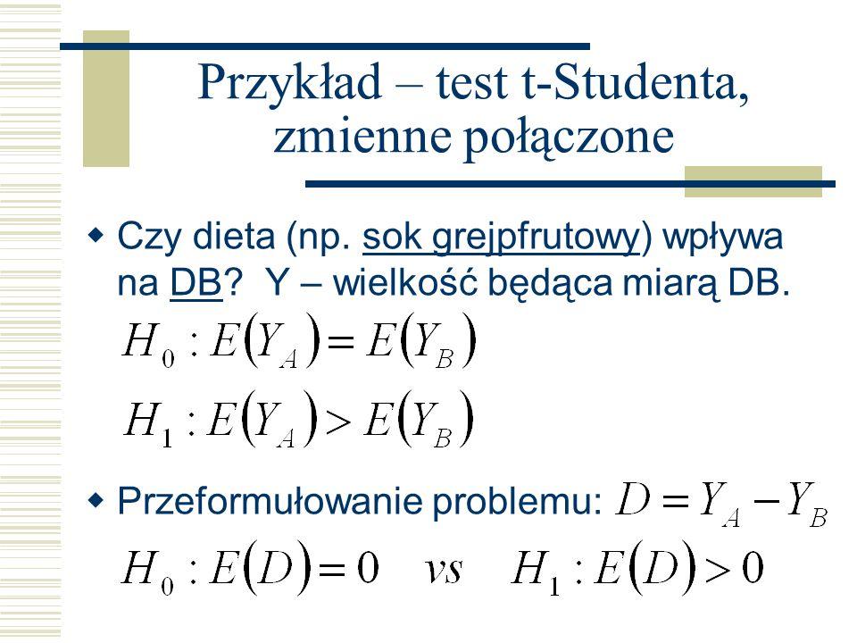 Przykład – test t-Studenta, zmienne połączone Czy dieta (np. sok grejpfrutowy) wpływa na DB? Y – wielkość będąca miarą DB.sok grejpfrutowyDB Przeformu