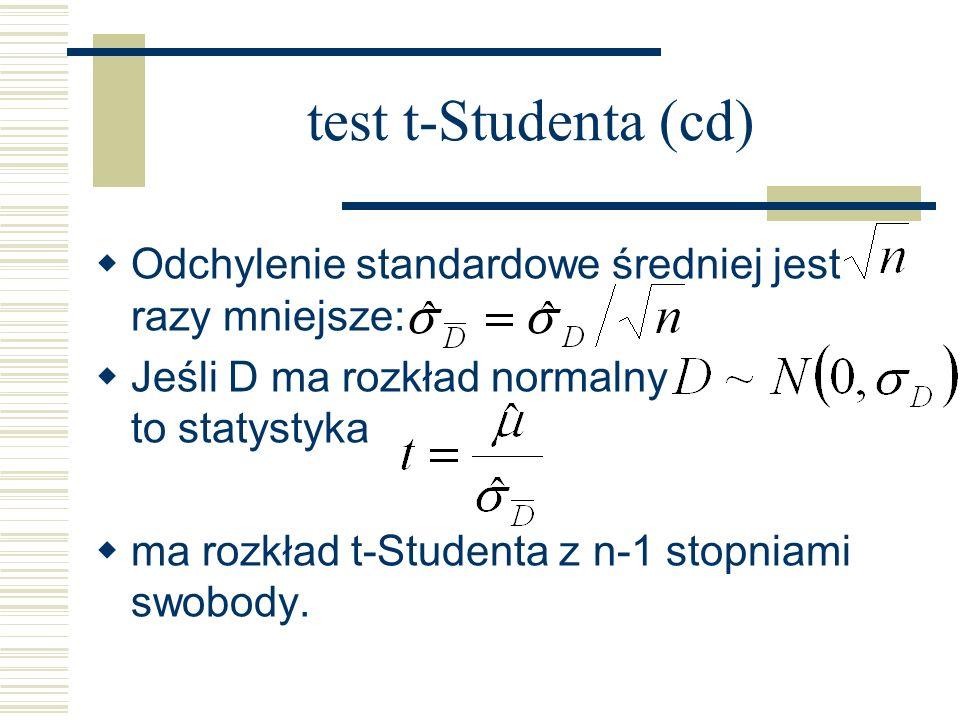 test t-Studenta (cd) Odchylenie standardowe średniej jest razy mniejsze: Jeśli D ma rozkład normalny to statystyka ma rozkład t-Studenta z n-1 stopnia