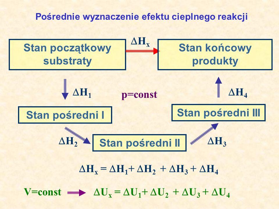 Pośrednie wyznaczenie efektu cieplnego reakcji Stan początkowy substraty H x = H 1 + H 2 + H 3 + H 4 H x H 1 Stan końcowy produkty Stan pośredni I Sta