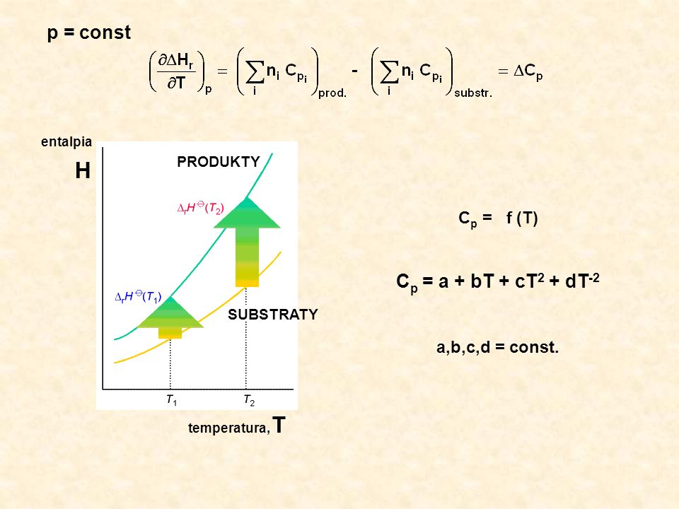 H entalpia temperatura, T SUBSTRATY PRODUKTY p = const C p = f (T) C p = a + bT + cT 2 + dT -2 a,b,c,d = const.