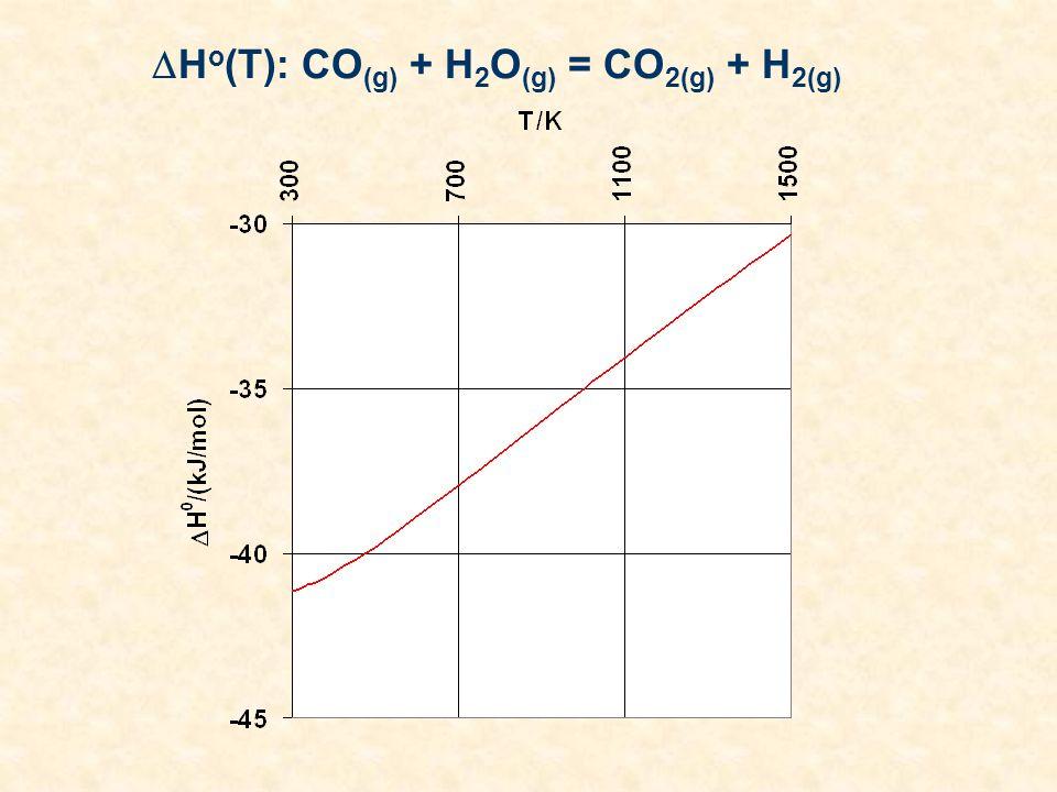 H o (T): CO (g) + H 2 O (g) = CO 2(g) + H 2(g)