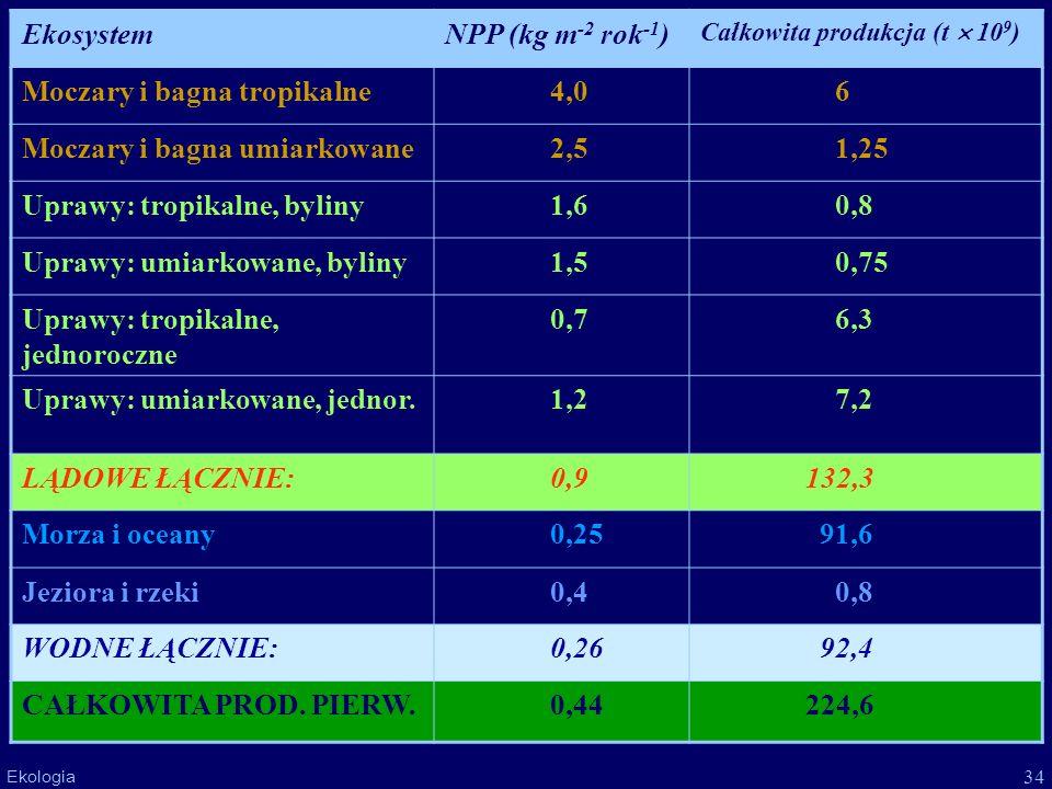 34 Ekologia EkosystemNPP (kg m -2 rok -1 ) Całkowita produkcja (t 10 9 ) Moczary i bagna tropikalne4,0 6 Moczary i bagna umiarkowane2,5 1,25 Uprawy: t