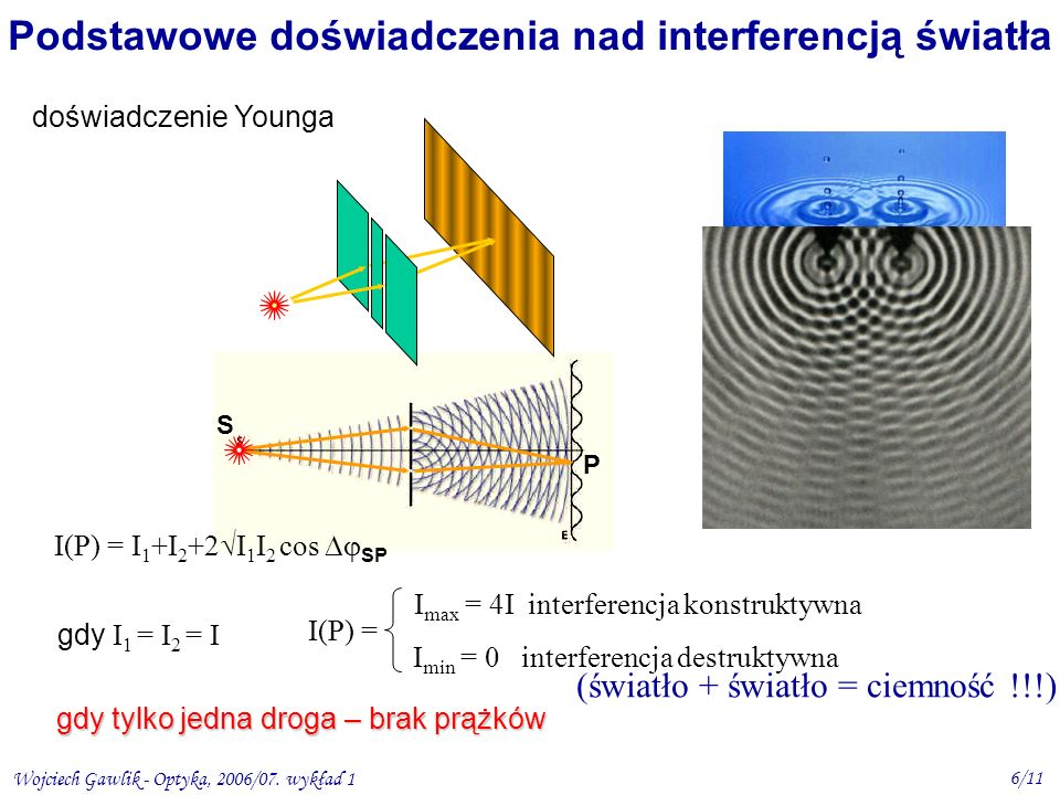 Wojciech Gawlik - Optyka, 2006/07. wykład 1 6/11 S P Podstawowe doświadczenia nad interferencją światła doświadczenie Younga gdy I 1 = I 2 = I I(P) =