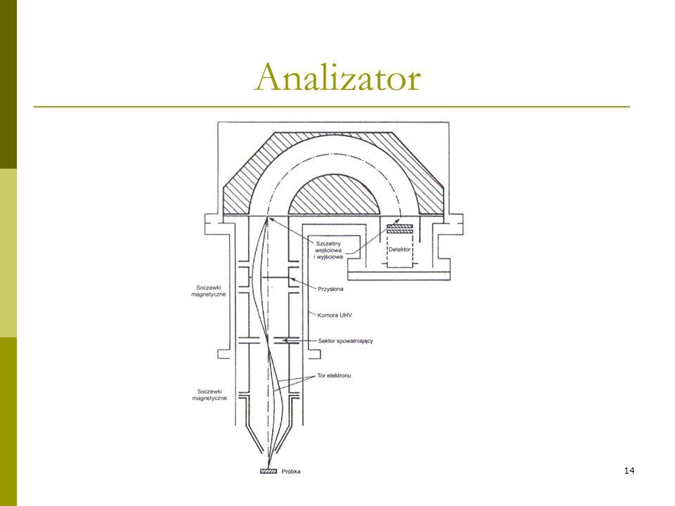 14 Analizator