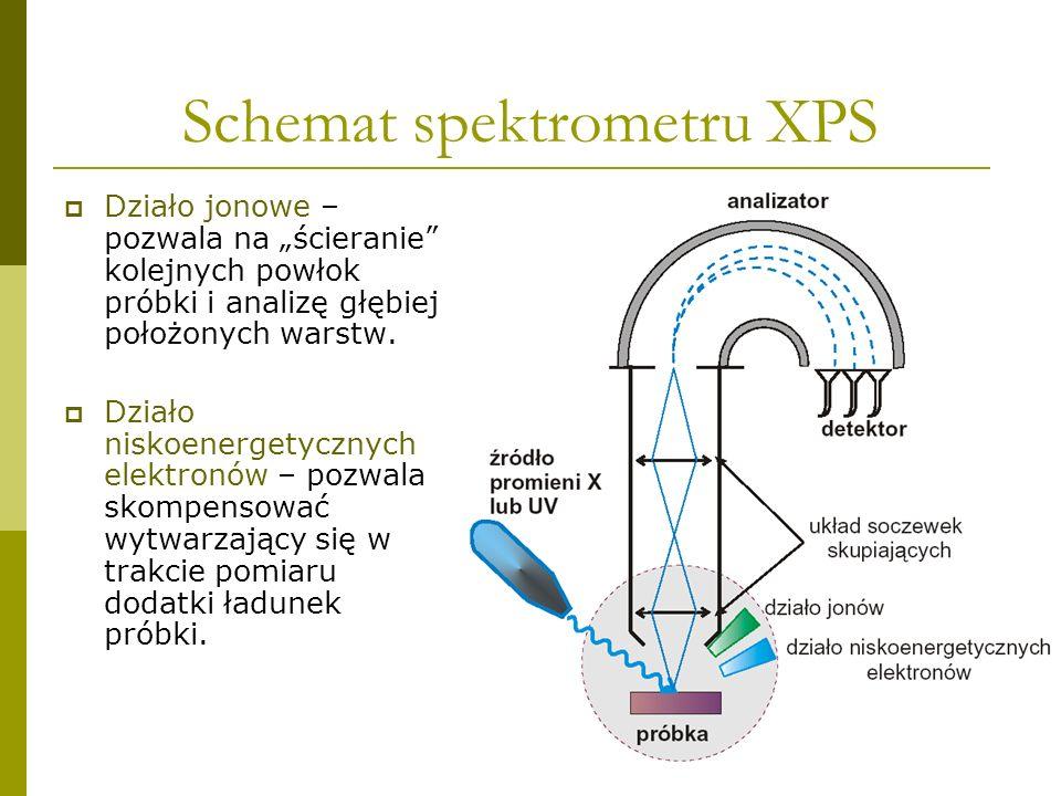 16 Schemat spektrometru XPS Działo jonowe – pozwala na ścieranie kolejnych powłok próbki i analizę głębiej położonych warstw. Działo niskoenergetyczny