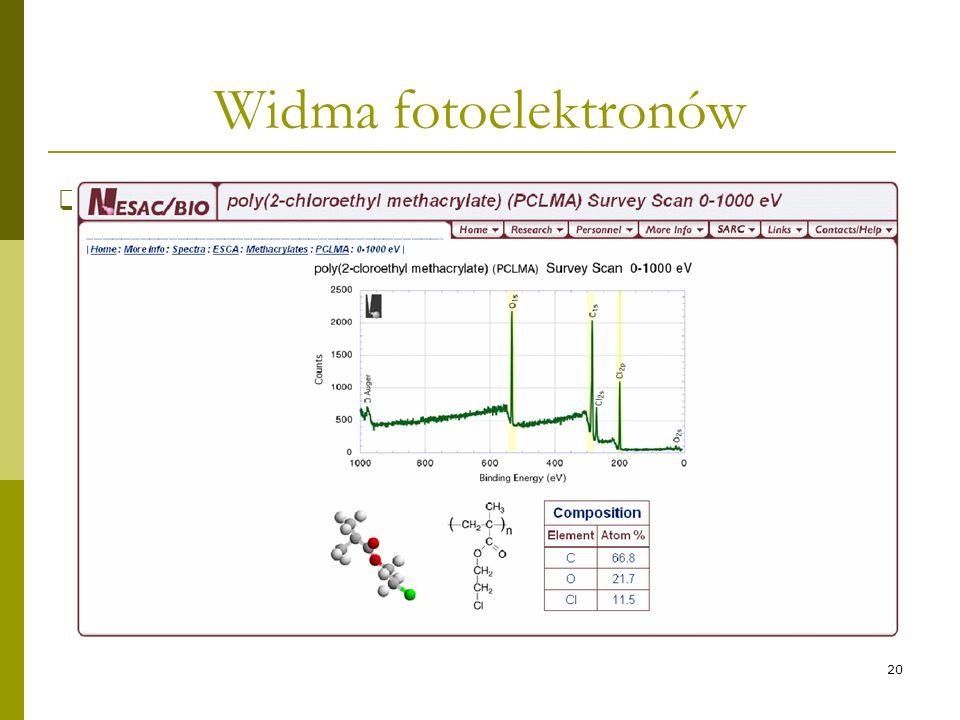 20 Widma fotoelektronów Wykres zależności natężenia strumienia elektronów od ich E kin (E B ) – widmo fotoelektronowe.
