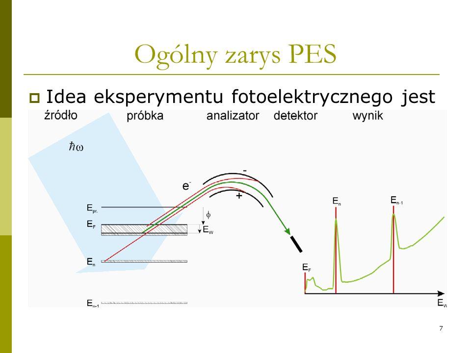 7 Ogólny zarys PES Idea eksperymentu fotoelektrycznego jest nadzwyczaj prosta, oświetlamy badany materiał promieniowaniem o znanej energii, następnie