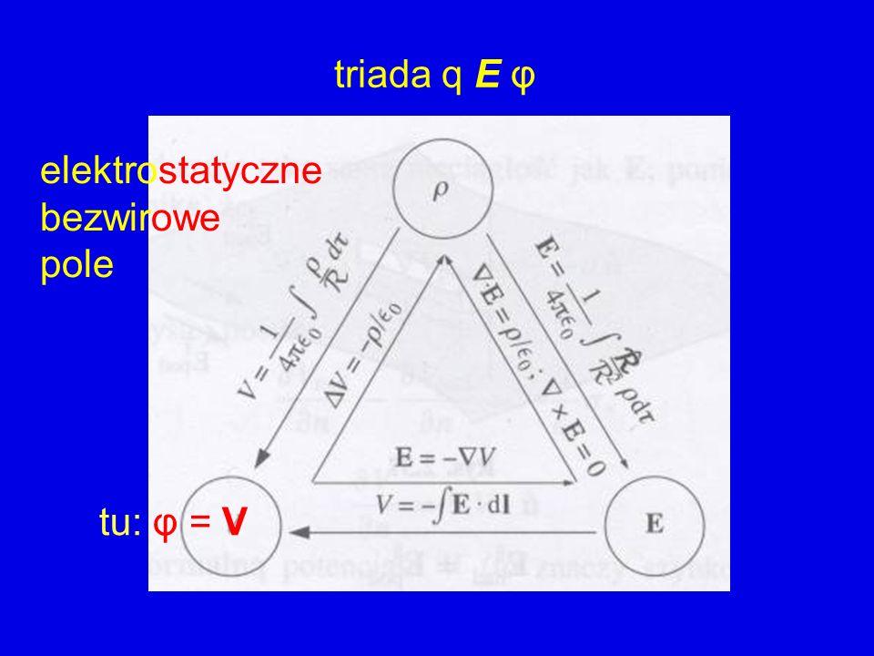 elektrostatyczne bezwirowe pole triada q E φ tu: φ = V