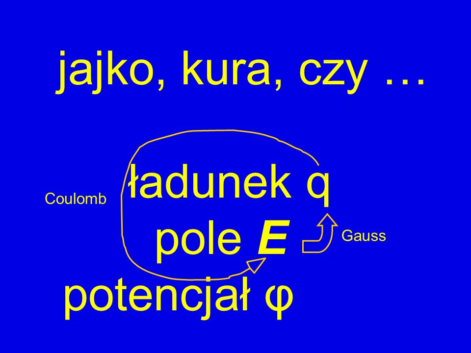 jajko, kura, czy … ładunek q pole E potencjał φ Coulomb Gauss