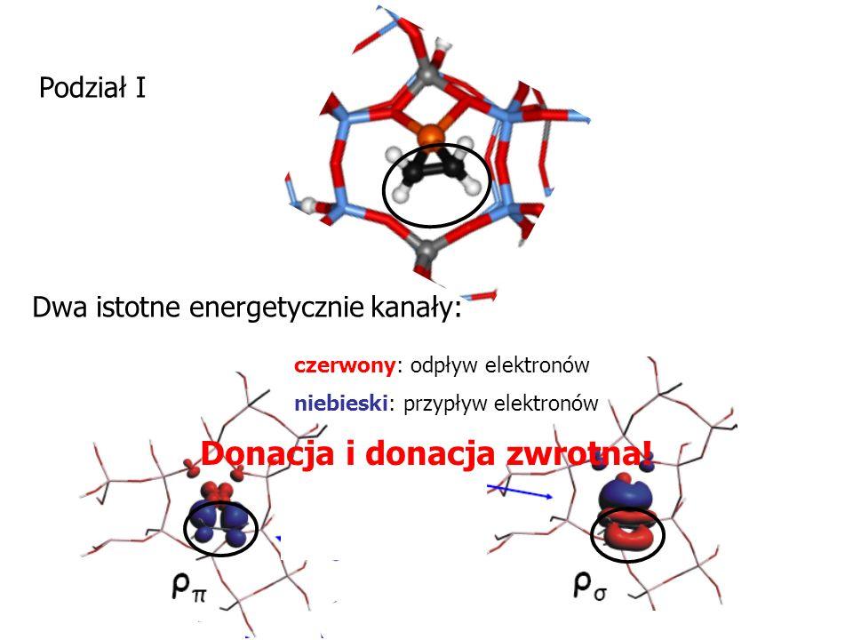 czerwony: odpływ elektronów niebieski: przypływ elektronów Podział I Dwa istotne energetycznie kanały: Donacja i donacja zwrotna!