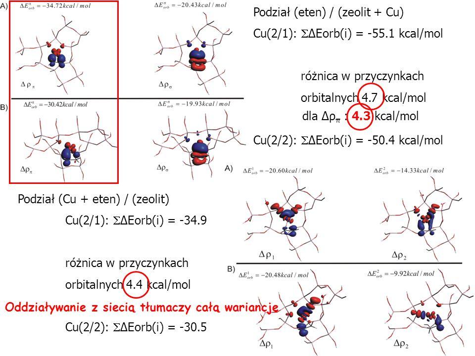 Podział (eten) / (zeolit + Cu) Cu(2/1): ΔEorb(i) = -55.1 kcal/mol różnica w przyczynkach orbitalnych 4.7 kcal/mol Cu(2/2): ΔEorb(i) = -50.4 kcal/mol P