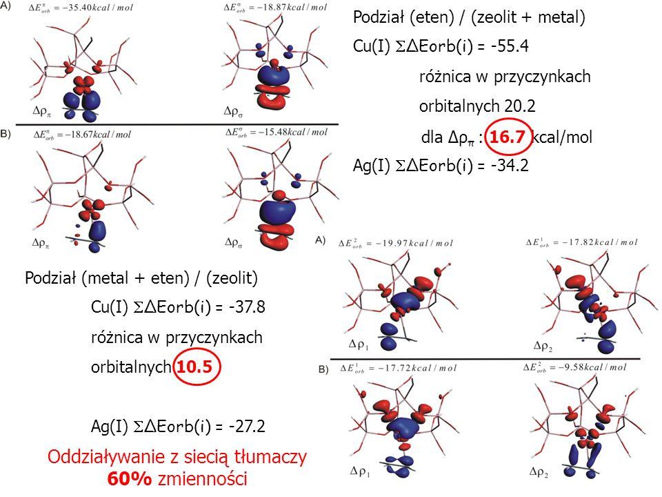Podział (eten) / (zeolit + metal) Cu(I) ΔEorb(i) = -55.4 różnica w przyczynkach orbitalnych 20.2 Ag(I) ΔEorb(i) = -34.2 Podział (metal + eten) / (zeol