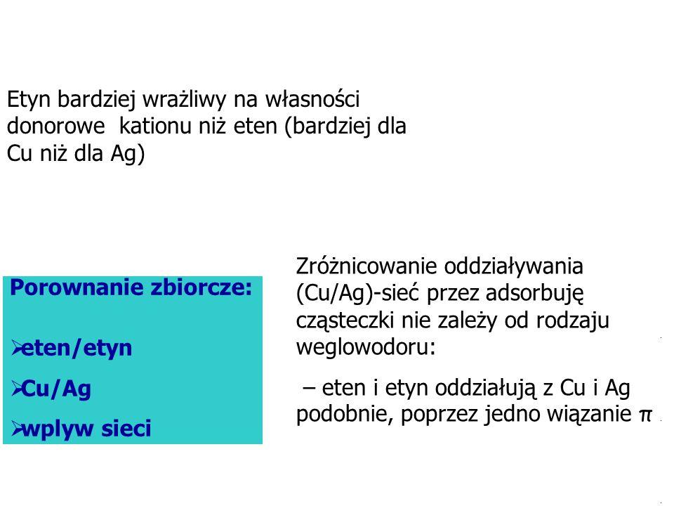 Porownanie zbiorcze: eten/etyn Cu/Ag wplyw sieci Etyn bardziej wrażliwy na własności donorowe kationu niż eten (bardziej dla Cu niż dla Ag) Zróżnicowa