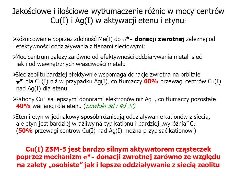 Jakościowe i ilościowe wytłumaczenie różnic w mocy centrów Cu(I) i Ag(I) w aktywacji etenu i etynu : Różnicowanie poprzez zdolność Me(I) do π*- donacj