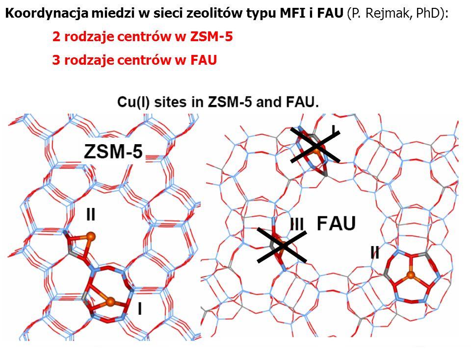 Koordynacja miedzi w sieci zeolitów typu MFI i FAU (P. Rejmak, PhD): 2 rodzaje centrów w ZSM-5 3 rodzaje centrów w FAU
