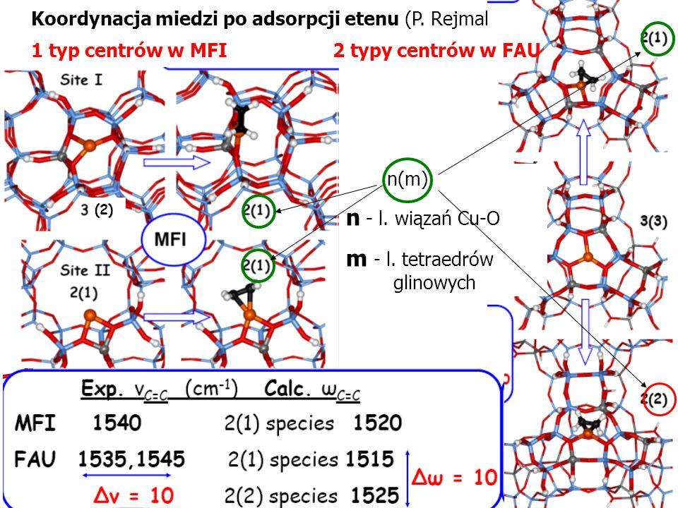 Koordynacja miedzi po adsorpcji etenu (P. Rejmak): 1 typ centrów w MFI2 typy centrów w FAU n(m): n - l. wiązań Cu-O m - l. tetraedrów glinowych (2)