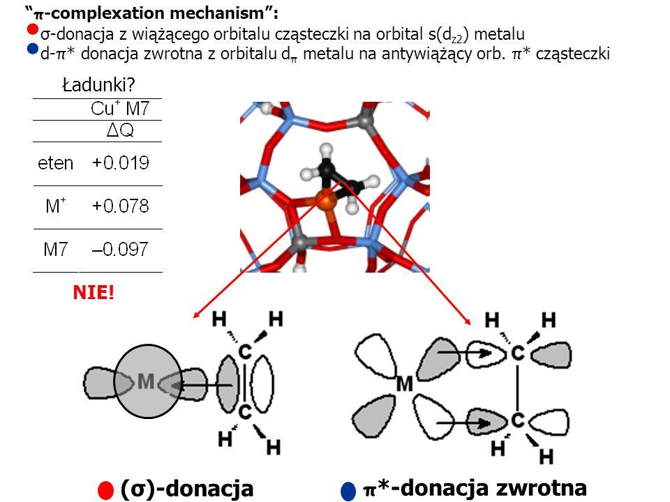 (σ)-donacja π *-donacja zwrotna Ładunki? NIE! π -complexation mechanism: σ-donacja z wiążącego orbitalu cząsteczki na orbital s(d z2 ) metalu d- π * d