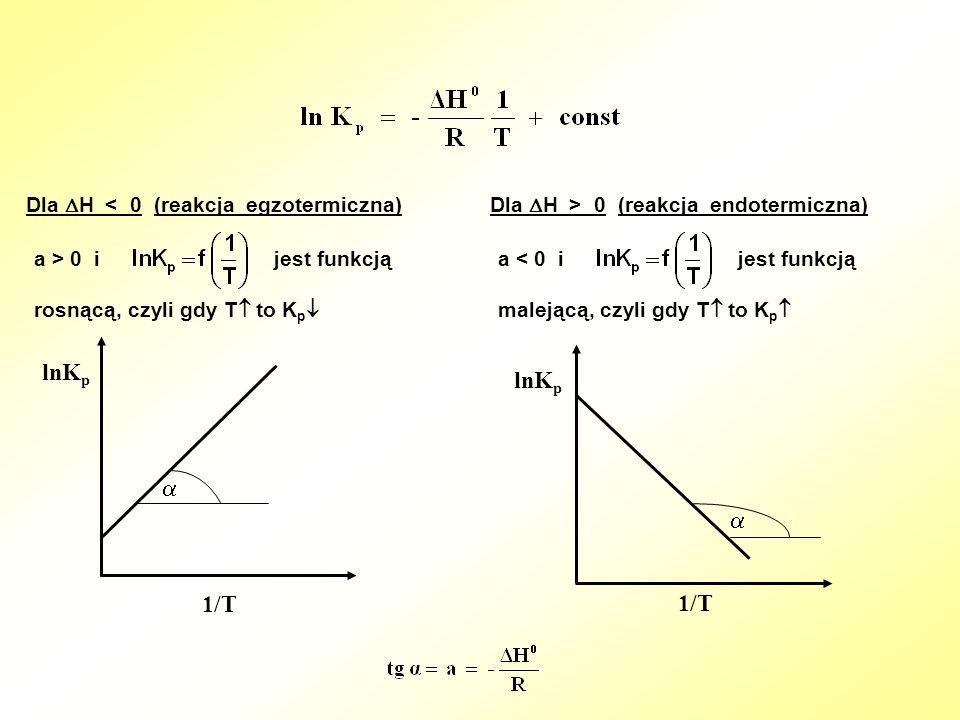 Dla H > 0 (reakcja endotermiczna)Dla H < 0 (reakcja egzotermiczna) a > 0 i jest funkcją rosnącą, czyli gdy T to K p a < 0 i jest funkcją malejącą, czy