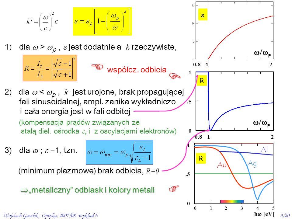 Wojciech Gawlik - Optyka, 2007/08. wykład 63/20 R p 1.5 0 0.8 1 2 p 0.8 1 2 2) dla < p, k jest urojone, brak propagującej fali sinusoidalnej, ampl. za