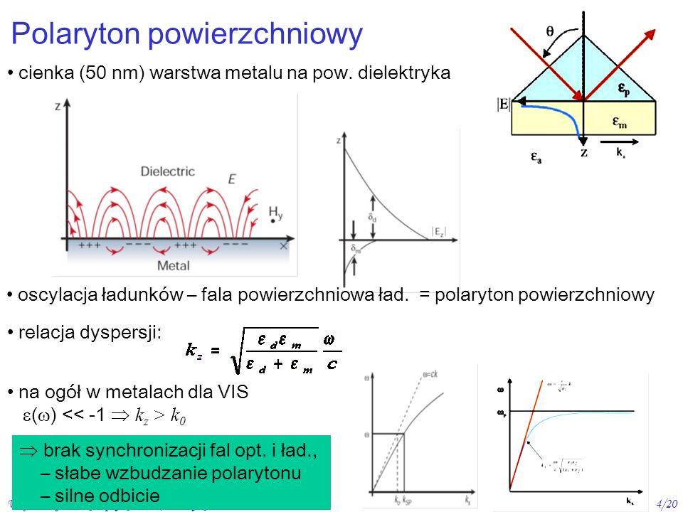 Wojciech Gawlik - Optyka, 2007/08. wykład 64/20 Polaryton powierzchniowy cienka (50 nm) warstwa metalu na pow. dielektryka oscylacja ładunków – fala p