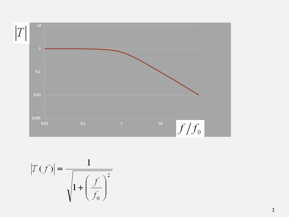 13 RL Model odcinka linii długiej R, L, G, C -parametry na jednostkę długości linii CΔxCΔx LΔxLΔx GΔxGΔx RΔxRΔx Δx